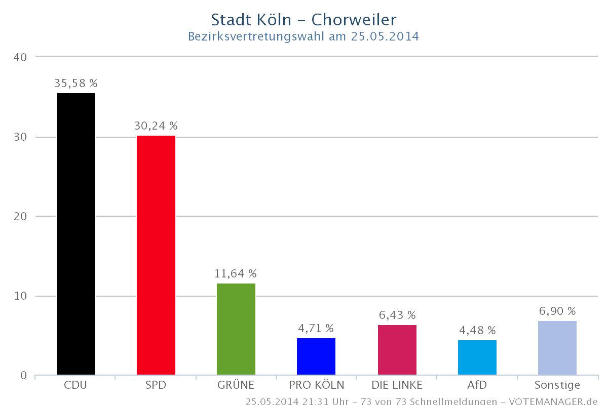 Chorweiler vote