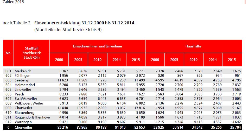 Tabelle: Stadt Köln. (Bitte klicken)