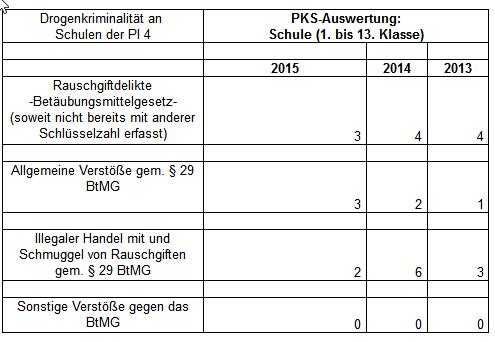 Polizeistatistik *