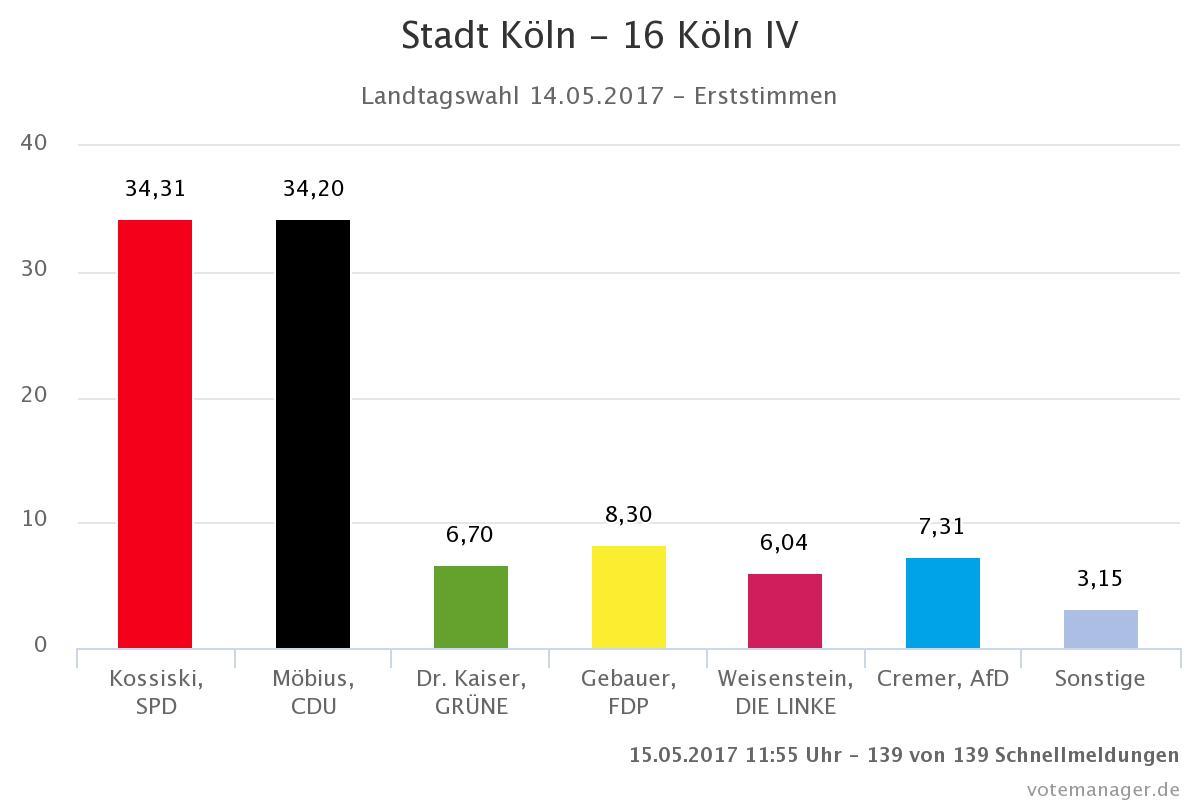 Wahlergebnis im WK Köln IV, Erststimmen