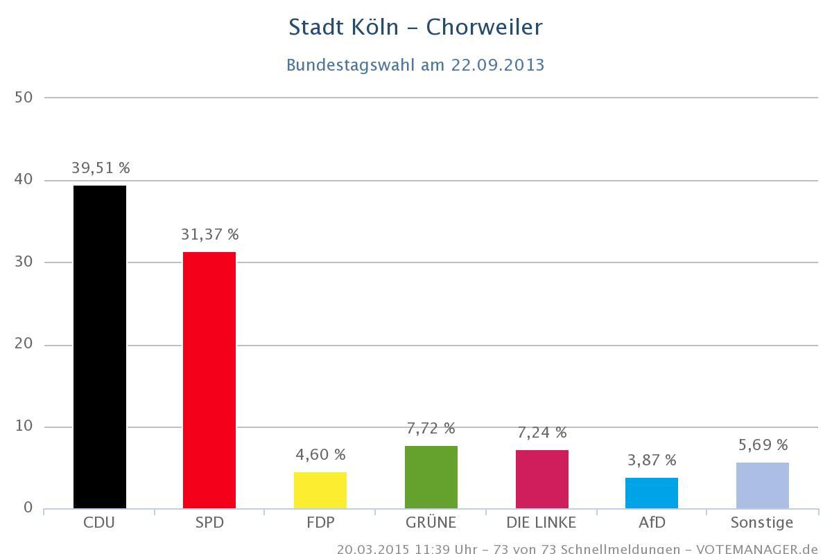 Ergebnisse der Bundestagswahl 2013 im Bezirk Chorweiler