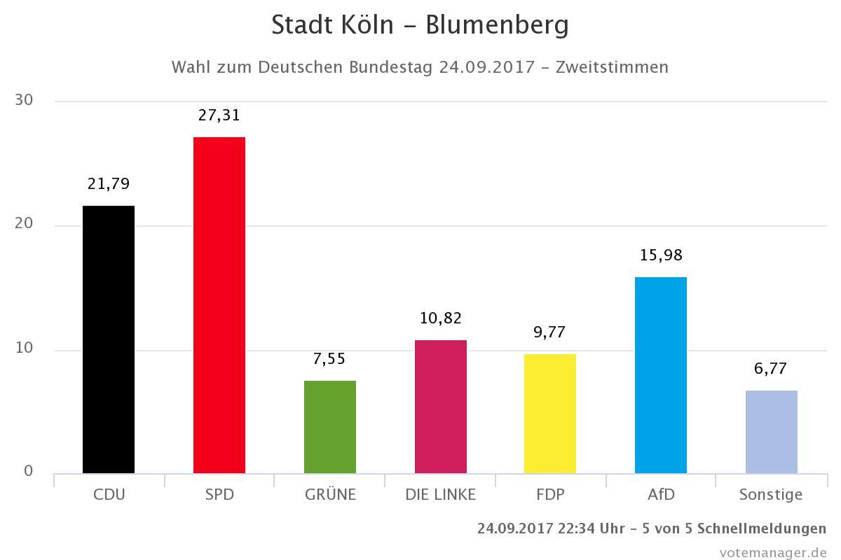 Das zweitbeste Ergebnis im Bezirk erreichte die AfD in Blumenberg