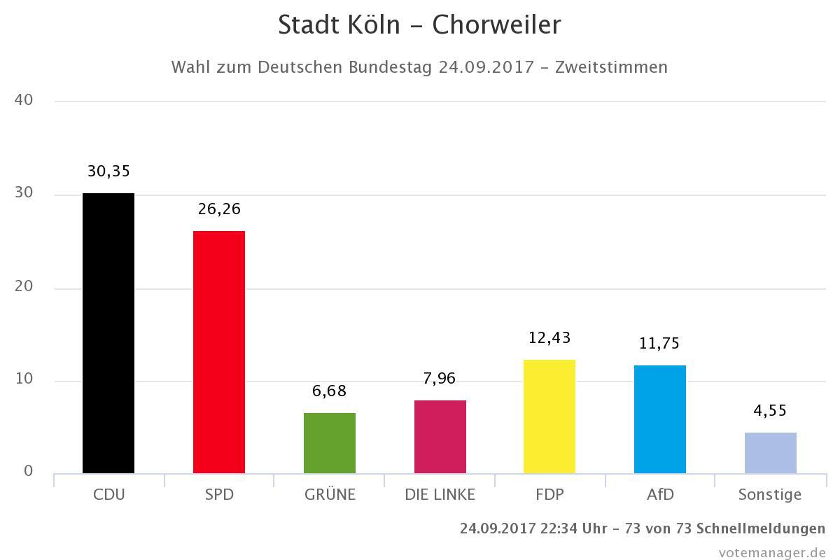 Bundestagswahl 2017, Hochrechnung vom 24.09.17, Bezirk Chorweiler