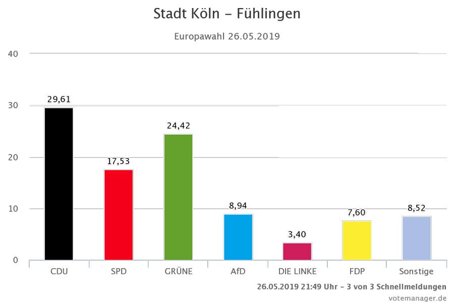 EU-Wahl in Fühlingen